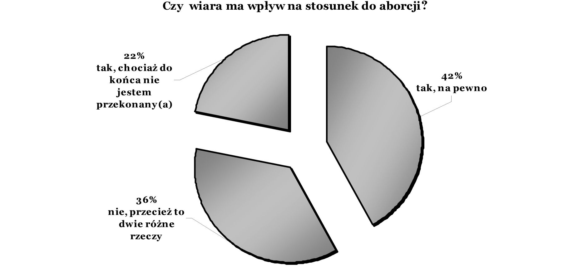 Ryc. 12. Opinie respondentów na temat, czy wiara ma wpływ na stosunek do przerywania ciąży (n=311) Fig. 12. Respondents opinions about whether religion has an influence on the opinion to abortion (n=311) Ryc.