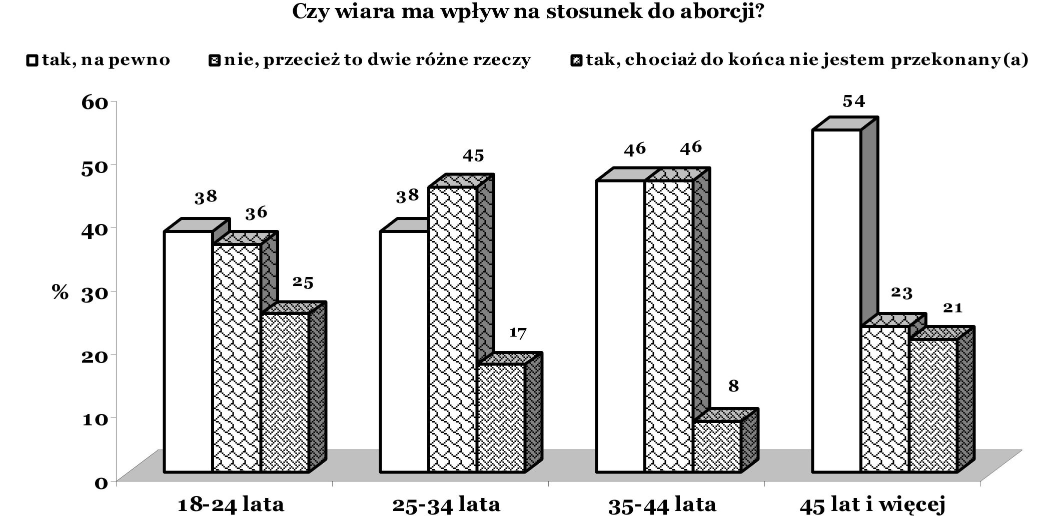 Opinions of respondents about whether religion has an influence on the opinion of abortion (n=311) Islam nie potępia zabiegu usunięcia ciąży jak większość wyznań chrześcijańskich.