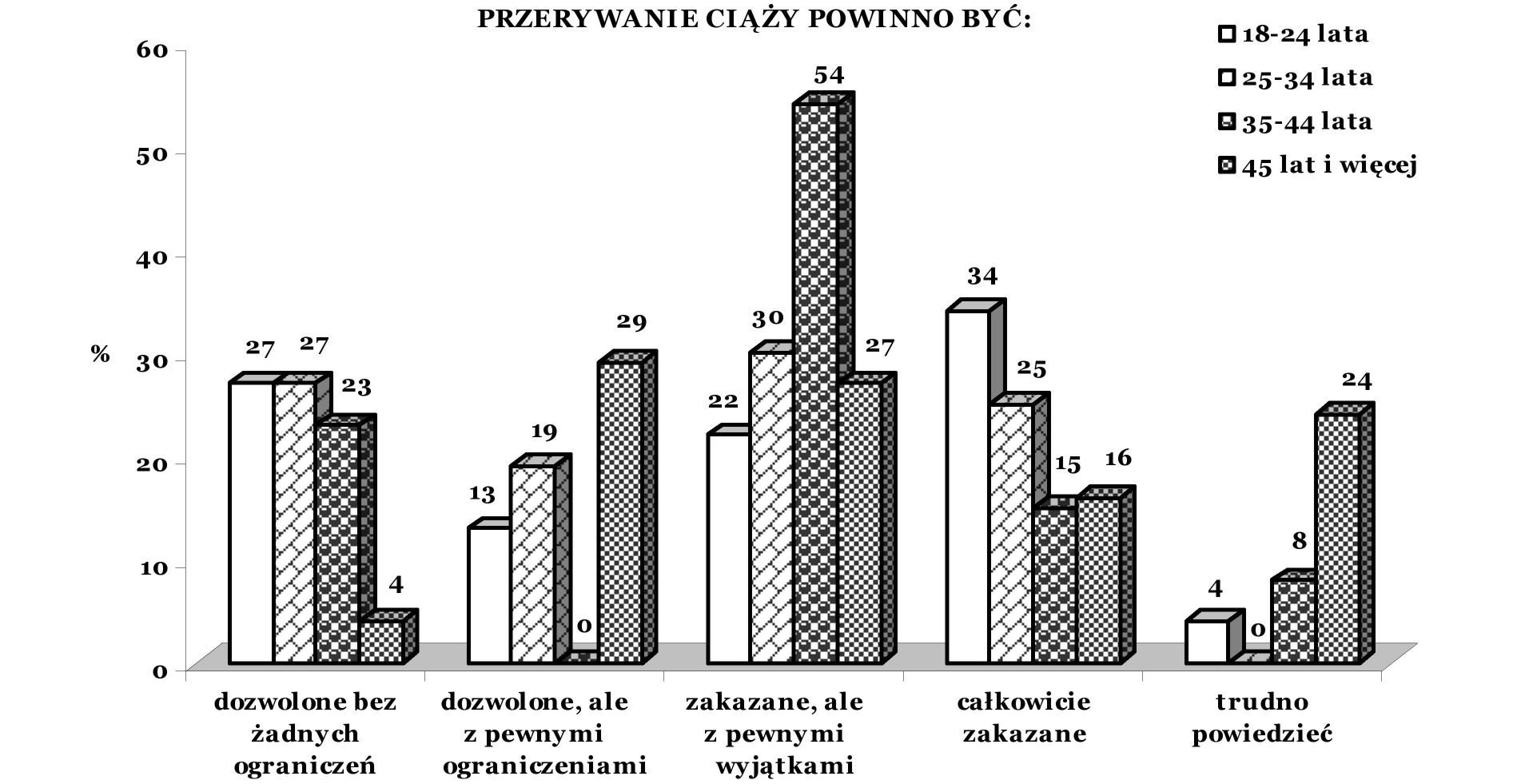 Percentage of respondents about the opinion of abortion depending on the age (n=311) go co dziewiąty uważał, że powinna ona być całkowicie dozwolona, a co trzeci, że częściowo ograniczona.