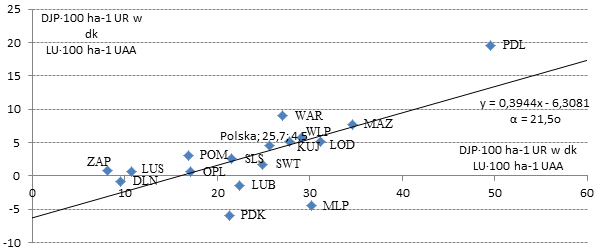 the trend line changes (polarization) Źródło: jak w tab. 1 Source: see tab. 1 Rysunek 3.
