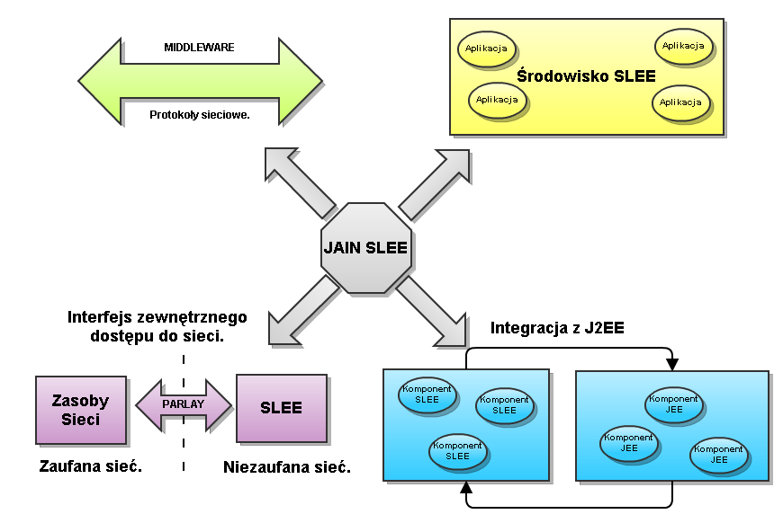 2. Mobicents JAIN SLEE (JSLEE). 2. Mobicents JAIN SLEE (JSLEE). Ilustracja 2: Architektura Jain Slee. 2.1 JAIN Java APIs for Integrated Networks.