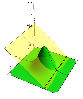 The previous figure on the left shows the tangent plane to the Gaussian surface. This surface plays the key role in the probability theory, mathematic statistics and applications.