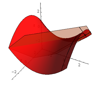 The authors used a modification of the graphical output in this article, which was Figure 4: The second two phases of animation of tangent plane to the hyperbolic paraboloid created as a part of the