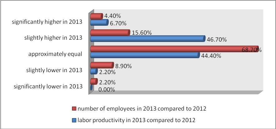 Jana Cocuľová 31 Graph 5. Comparison of the number of employees participating in T&D and labor productivity in 2013 compared to 2012 Source: own research.