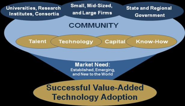 The IC 2 Institute s MS degree program in Technology Commercialization uses the Jolly Model: From Mind to Market [1997] to teach about human, institutional, structural, policy, etc.