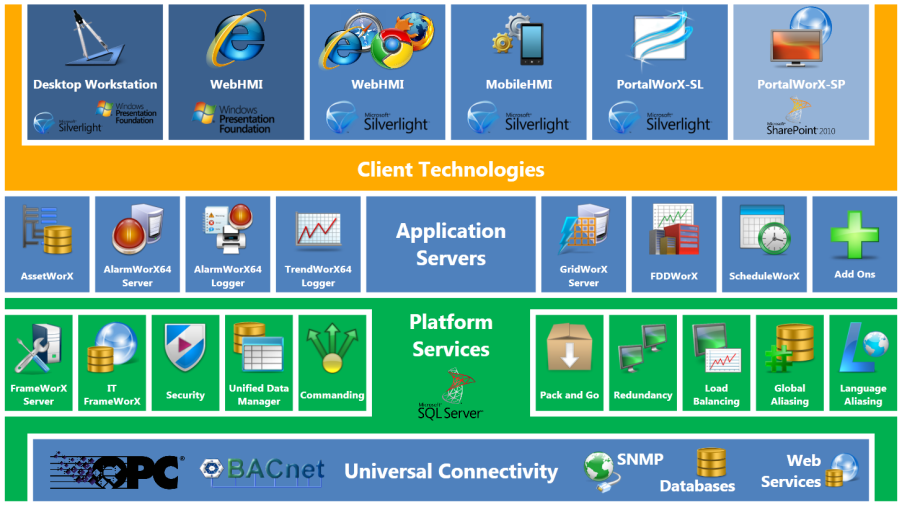 Server Unified Architecture