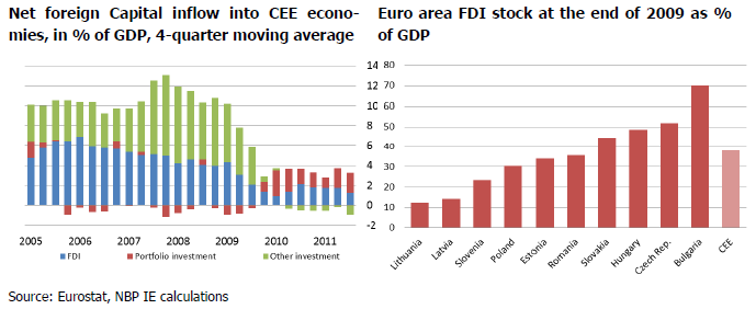 In consequence, the financial crisis in the Eurozone hit neighbouring CEE countries, discouraging potential investors and slowing down the pace of capital inflow from abroad.