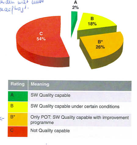 Example: Volkswagen Rating of current suppliers