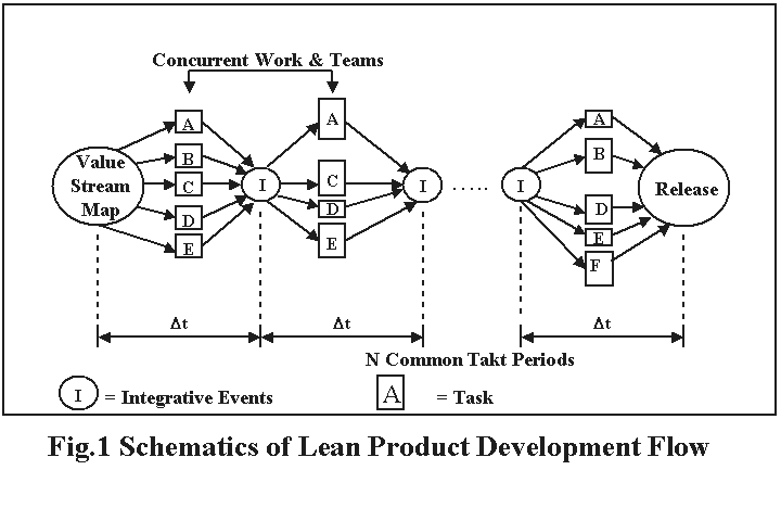 Lean Product Development Flow Method B. Oppenheim, J.