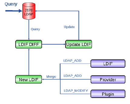 Serwer BDII LDIF LDAP Data Interchange Format.