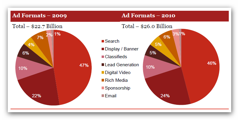 IAB Internet, Advertising, Revenue Report, An Industry Survey Conducted by PwC and