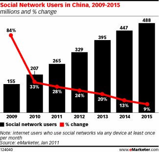 In China, Social Networks Drive Conversation