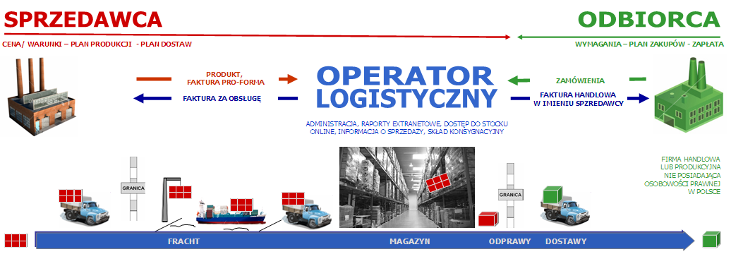 VMI - VENDOR MANAGED INVENTORY VMI Vendor Managed Inventory jest formą outsourcingu.