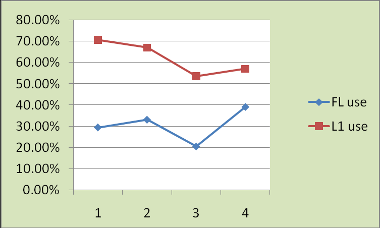 Year Figure 20. FL versus L1 use for social exchanges according to the year of study. Year Figure 21. FL versus L1 use in pet talk according to the year of study.