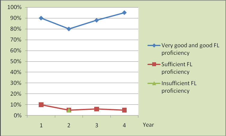 Figure 25. Perceived language dominance. 3. The students provided high evaluations of their L1 and FL proficiency (Figures 26 and 27).