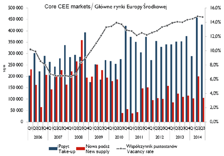 volumes across the CEE. Furthermore, demand linked to these sectors, and ITT in particular, continues to gear up with indeed, the 2014-to-date figures suggest a remarkable 20% growth over the year.