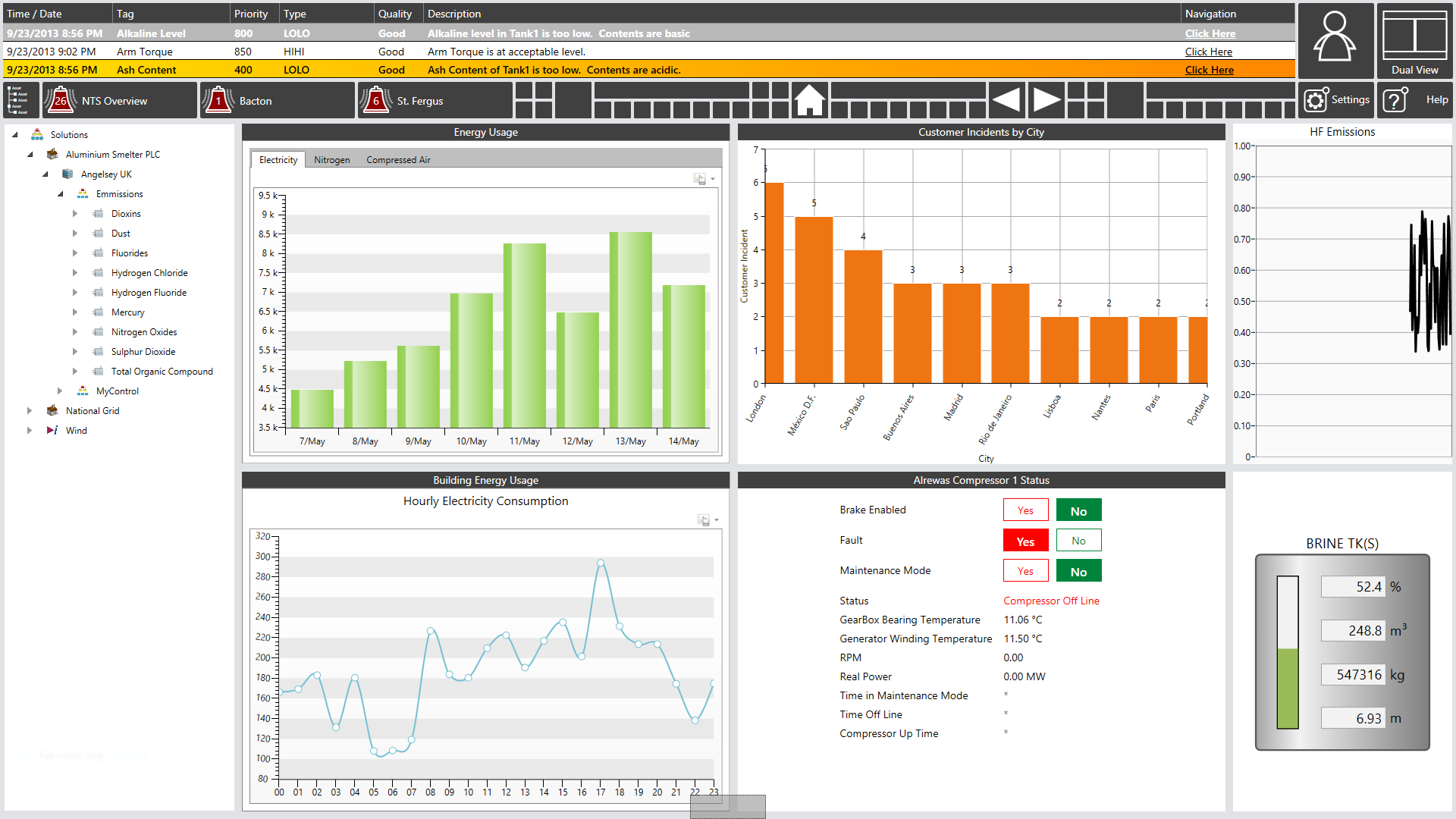 Example Dashboard 2 ICONICS