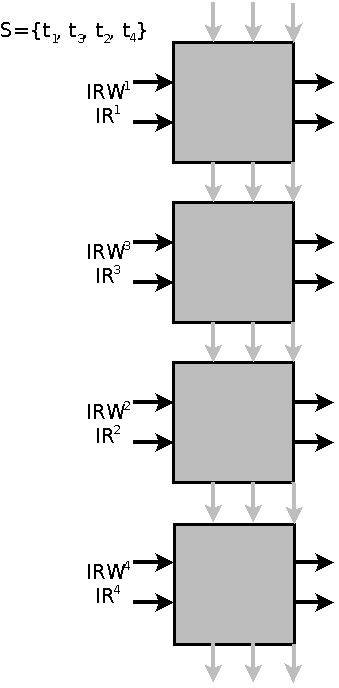 226 Mateusz Smoliński Figure 2. Systolic array processor definition Data processing with systolic array requires systolic algorithm design, which base on array processor definition (Fig. 2).