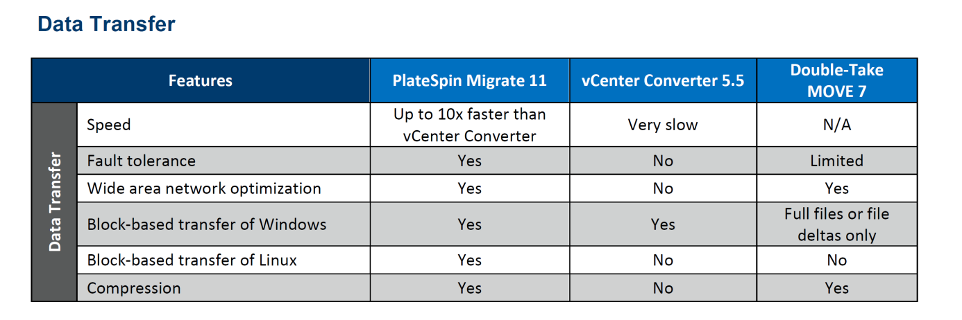 PlateSpin Migrate