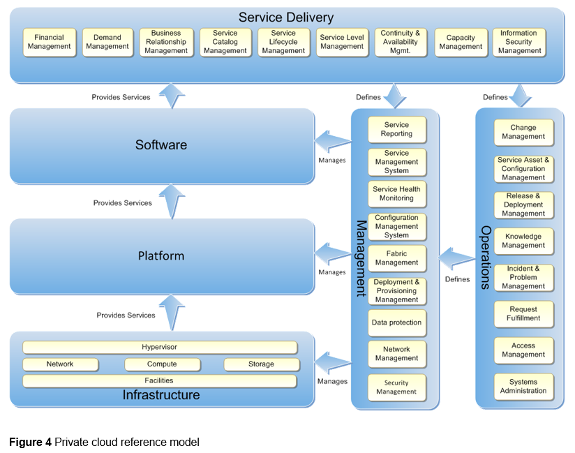 Infrastructure-as-a-Service Product Line Architecture Guidance http://blogs.technet.
