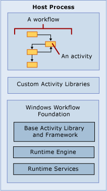 Windows Workflow Foundation (WWF) http://msdn2.microsoft.com/en-us/library/ms734631(vs.85).
