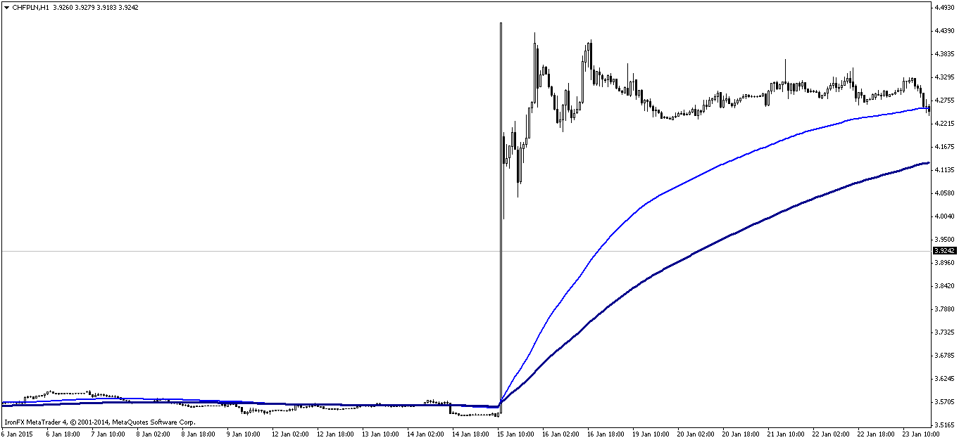 Forex usd/pln money.pl