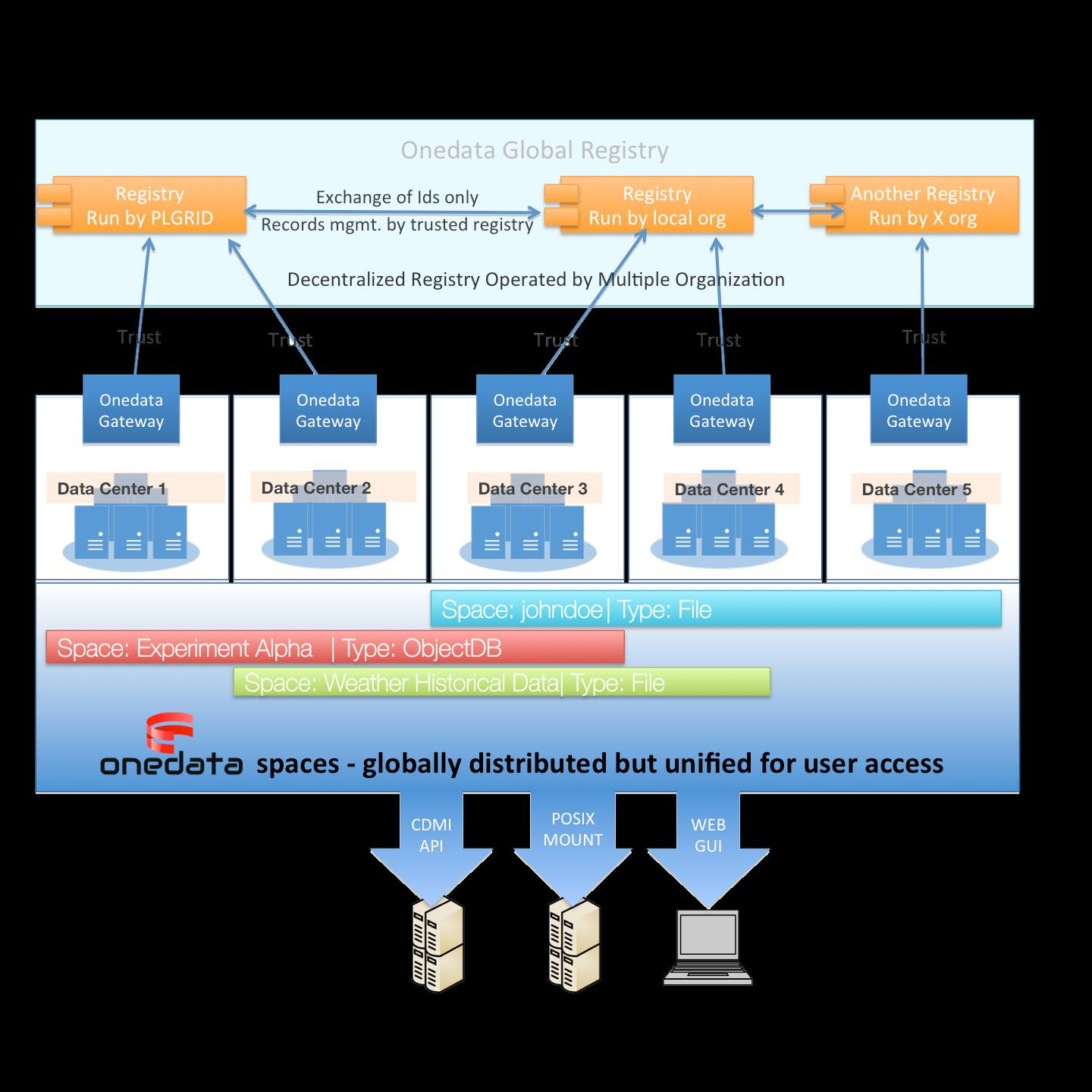 Onedata 22 A system that provides a unified and efficient access to data stored in