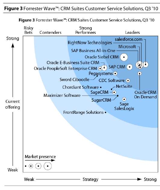 Microsoft CRM liderem Links to Analyst Evidence: The Forrester Wave : CRM Suites Customer Service Solutions, July 2010 The Forrester Wave : CRM Suites For Midsized Organizations, June 2010 The