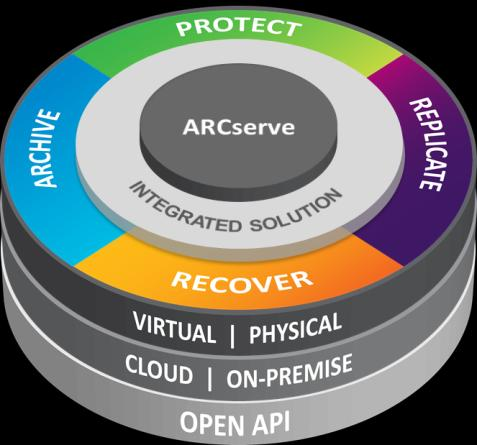 Solution Cost CA ARCserve strategy Incident Reduce Cost Reduce Complexity Improve Capability Recovery Point Objective (RPO) Recovery Time Objective (RTO) Traditional Tape- Based Backup Image-Based
