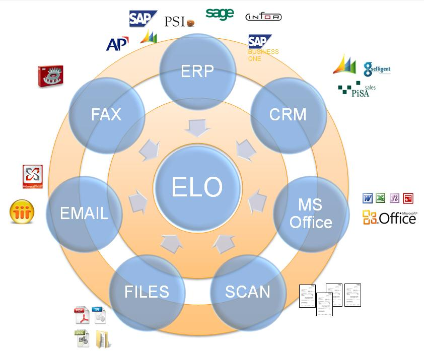 . just by design!.. one solution (middleware) Business Connect: Office-automation searching from ERP, CRM, other applications, desktop.. automated creation of e.g. MS Word docs, Emails in MS Outlook from ERP, desktop, ELO.