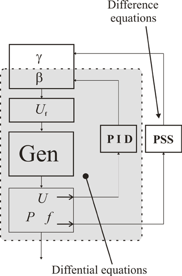 D. Spałek APE 203 Aktualne problemy w elektroenergetyce shortcut transient state of generator work. The model of type (3,3) for synchronous generator TWW-200-2 is considered.