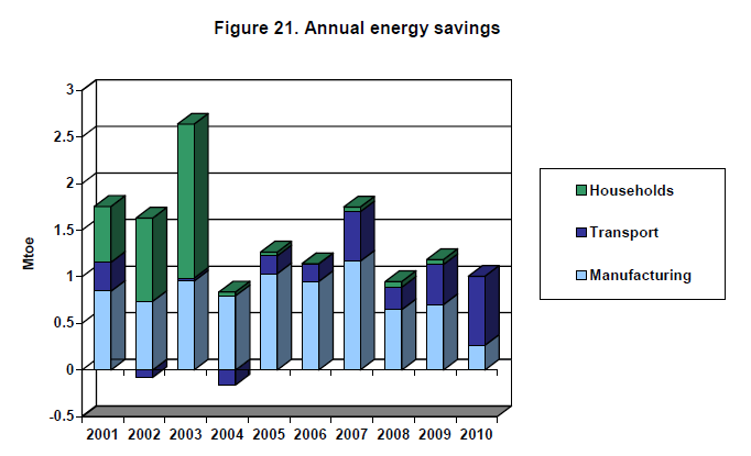 Source: Energy Efficiences