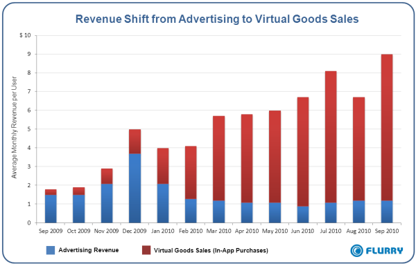 Advertising vs. virtual goods!