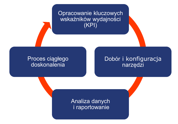 Strategia analityki
