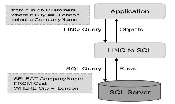 LINQ to SQL.