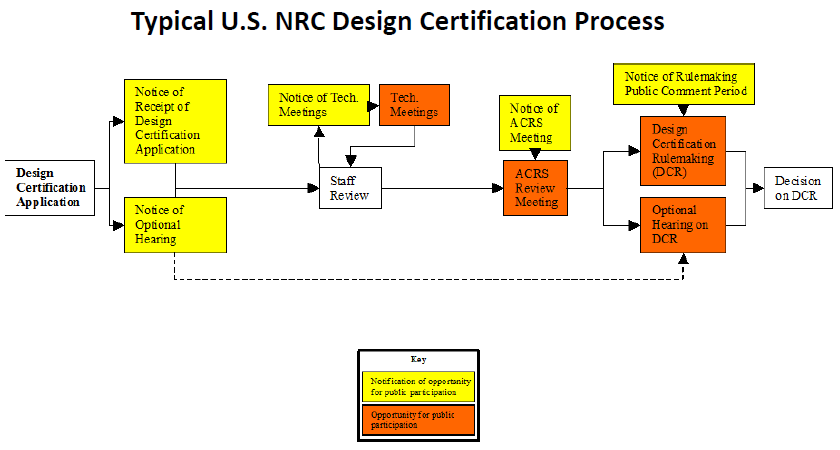 FSER review by the Advisory Committee for Reactor Safeguards The final stage of the reactor certification process is the design review by the Advisory Committee for Reactor Safeguards.