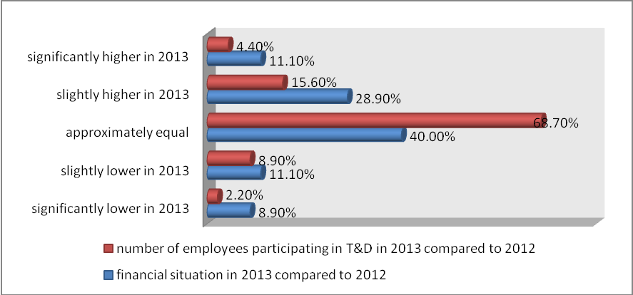 Jana Cocuľová Graph 1. Comparison of the number of employees participating in T&D and the financial situation in 2013 compared to 2012 Source: own research.