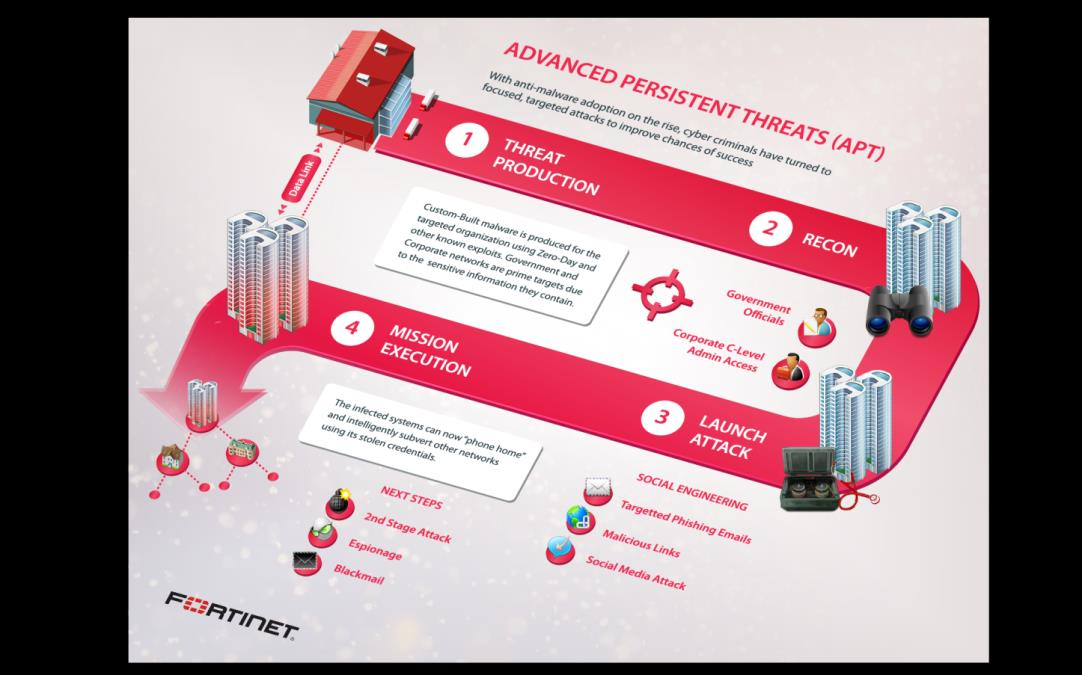 Advanced Persistent Threats Multi-layer defense Cut the link anywhere in the chain Antivirus is the core Not the