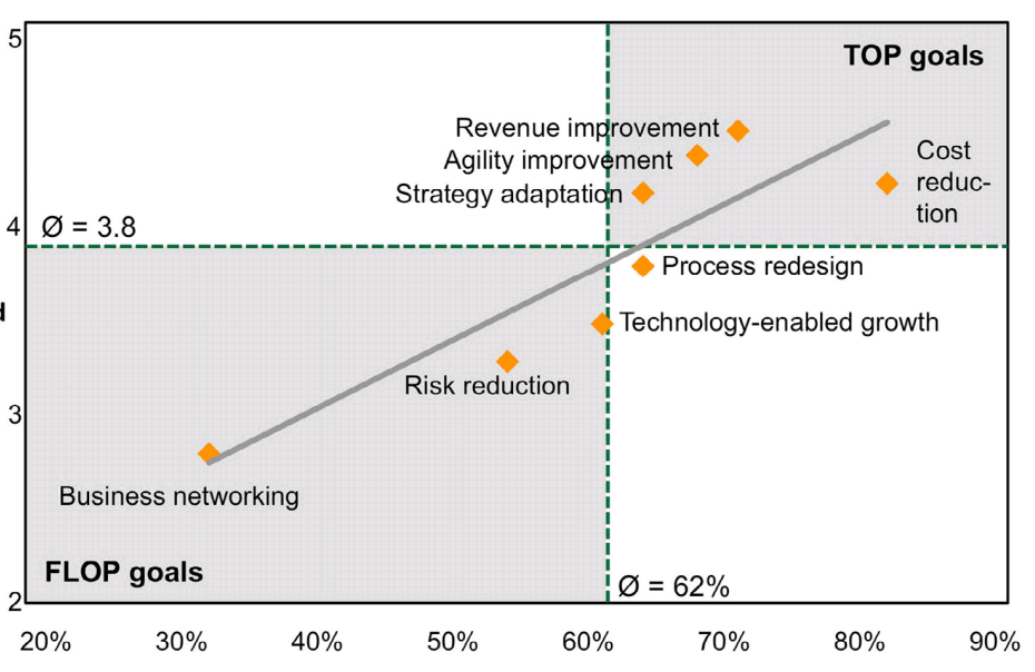 Priorytet Current State of Development and Potential of Transformation Management in Practice, The Business Transformation Journal, June 2011