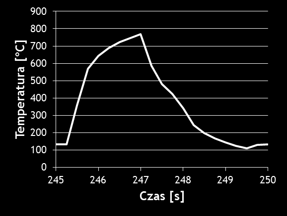 Rys. 8. Rozkład temperatur po 50 cyklach. Fig. 8. Temperature distribution after50 cycles. Rys. 9. Rozkład temperatury w czasie (50 cykl) Fig. 9. Distribution of temperature over time (50 th cycle).