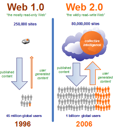 Web 2.0 is about The Social Web Web 2.0 Is Much More About A Change In People and Society Than Technology Web 2.