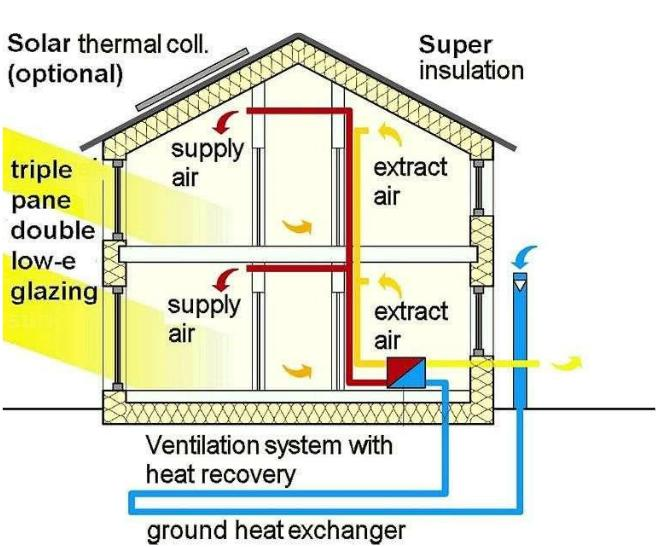 Features of passive house Superinsulation Compact shape