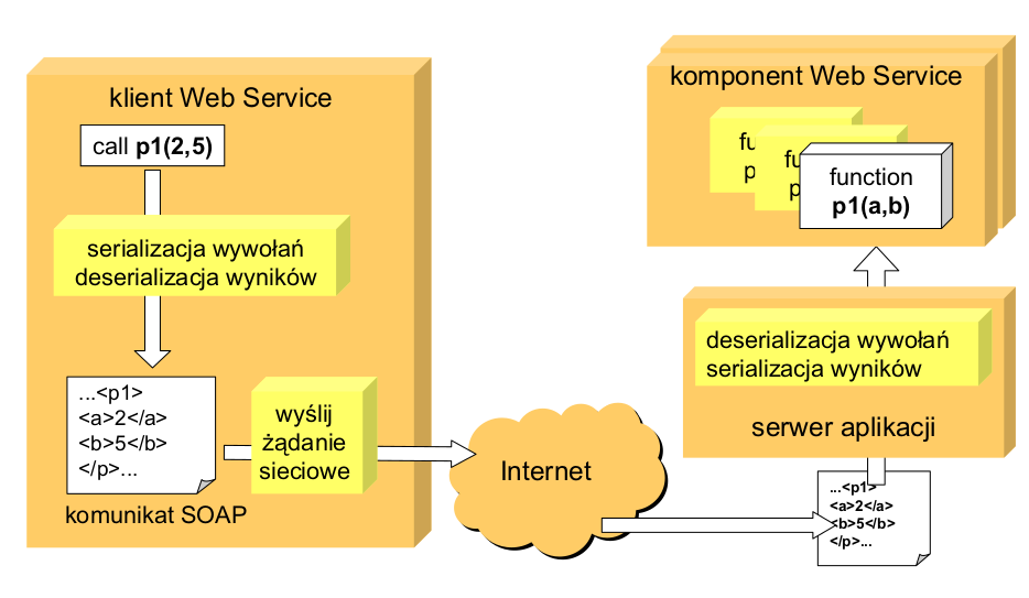 Web Services źródło: http://www.cs.put.