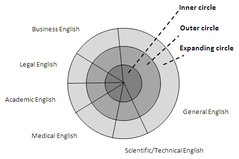 speakers of English as a foreign language, or more appropriately, as a lingua franca of their profession or occupation.
