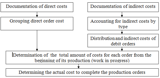 Variae 240 Job method for cost accounting and calculation.