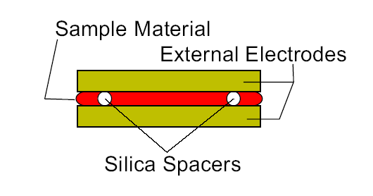 DYNAMICS: Dielectric Relaxation sample electrodes diameter D d