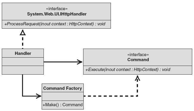 Projekt obiektu Handler using System; using System.Web; public class Handler : IHttpHandler public void ProcessRequest(HttpContext context) Command command = CommandFactory.Make(context.Request.Params); command.