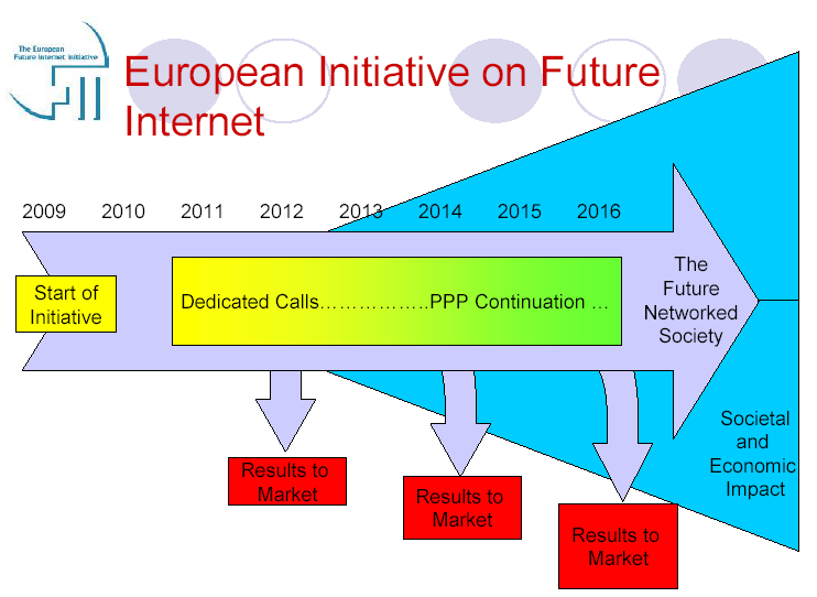 Rys. 20. Schemat inicjatyw UE dla rozwoju Future Internet w latach 2009-2010 Źródło: The EUROPEAN FUTURE INTERNET INITIATIVE, http://www.futureinternet.eu/uploads/media/presentation_january_2010.