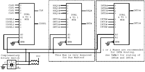 PC/104-Plus Signal select on an