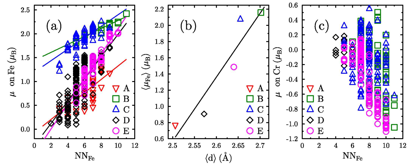 Fig. 2 Debye temperature, D, versus vanadium content, x, and the lattice constant, a, for -FeV alloys (circles) [4]. For comparison, the data obtained for the -FeCr alloys are added (triangles) [2].